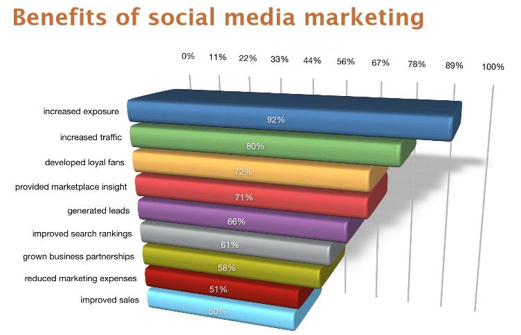 renew-social-media